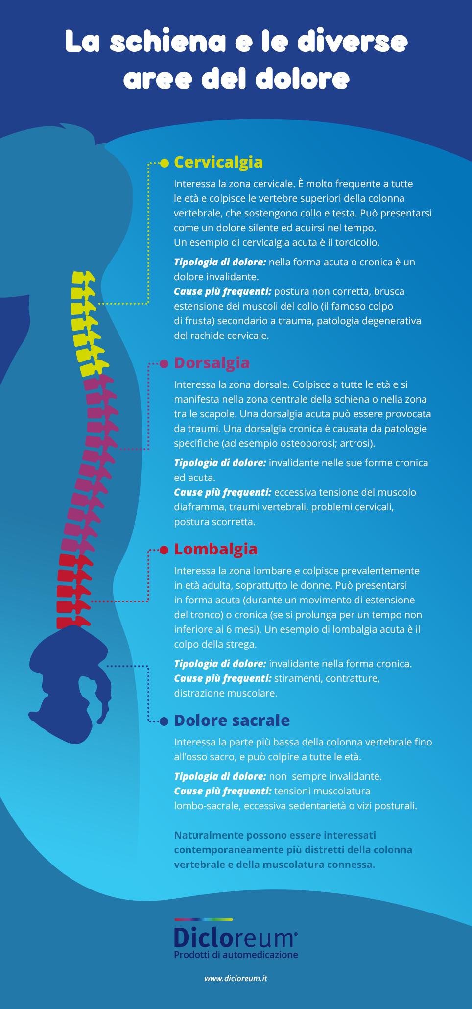 DICLOREUM infografica